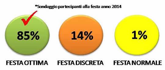 risultato sondaggio festa popolare Fornaci 2014